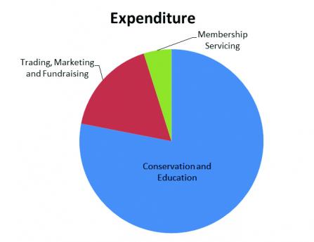 NWWT expenditure 2016-2017